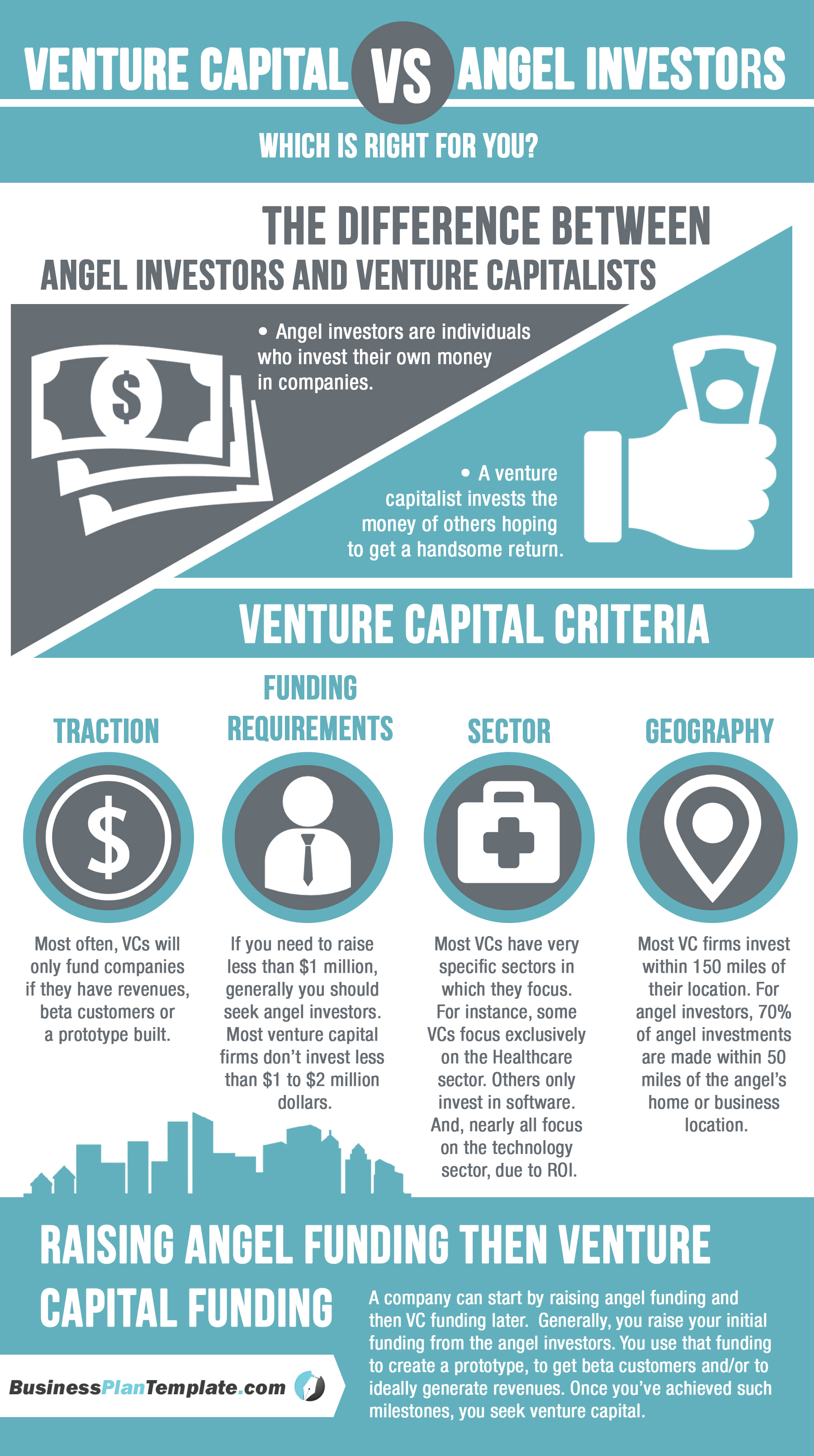 Venture-Capital-vs-Angel-Investors-Whichis-Right-for-You-Infographic